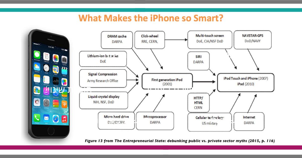 חדשנות ציבורית - תרומת המגזר הציבורי לפיתוח עסקי של האייפון